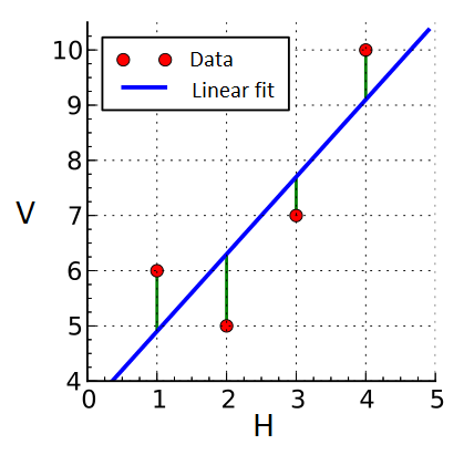 File:Linear least squares example.png