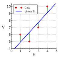 Linear least squares example.png