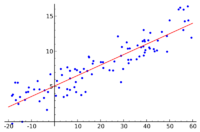 800px-Linear regression.png