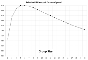Extreme Spread Relative Efficiency.png